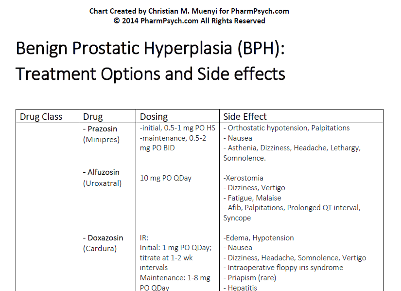 Benign Prostatic Hyperplasia: Treatment Options